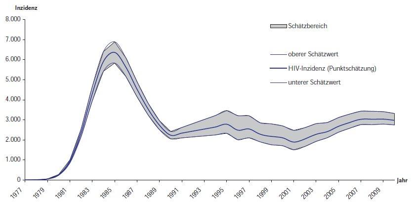 HIV Inzidenzen 2010, Epidemiologischer Bericht des Robert Koch Instituts
