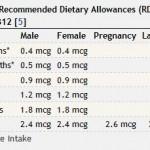Empfehlungen des NIH zu B12