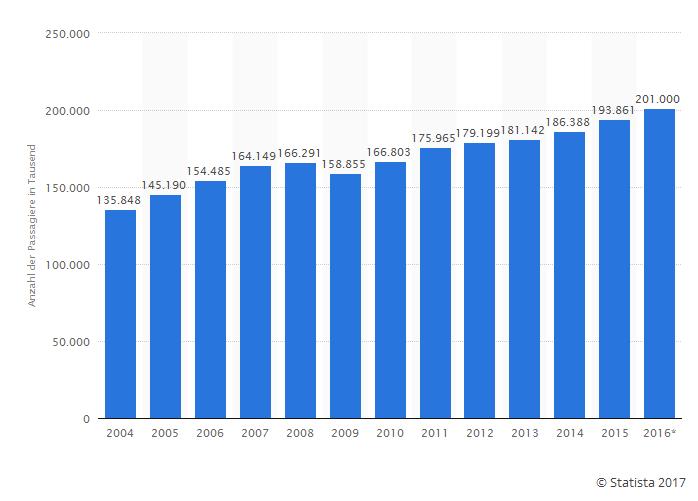 Anzahl der beförderten Personen im Luftverkehr in den Jahren 2004 bis 2016 in Deutschland (Passagiere in 1.000)
