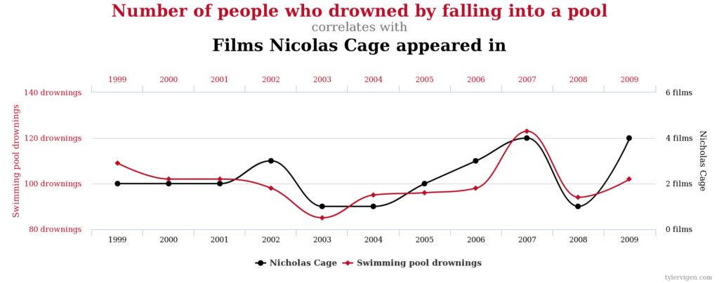 Korrelation zwischen Filmen mit Nicolas Cage und Toten im Pool
