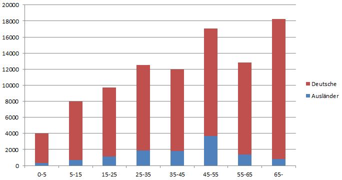 DE-STATIS: Bevölkerung nach Deutschen und Ausländern je Altersgruppe