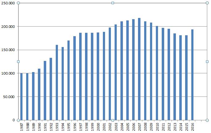 Gewaltdelikte seit 1987